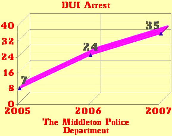 Graph CUI Arrests (Facts by the Numbers)